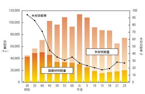 グラフ① 木材供給量と自給率