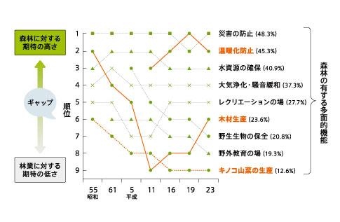 グラフ③ 国民の森林への期待