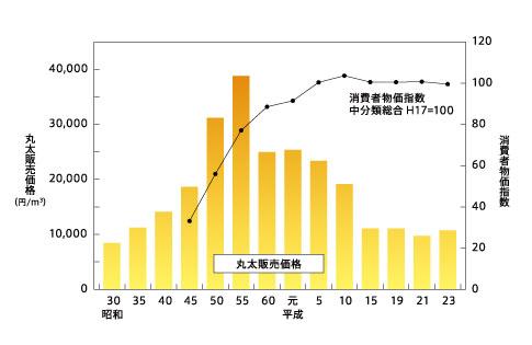 グラフ② 丸太販売価格と消費者物価指数